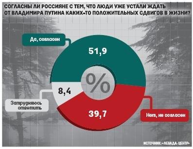 Ситуация в «Единой России» очень тяжелая. Решения последнего съезда не привели к расширению ее избирательной базы