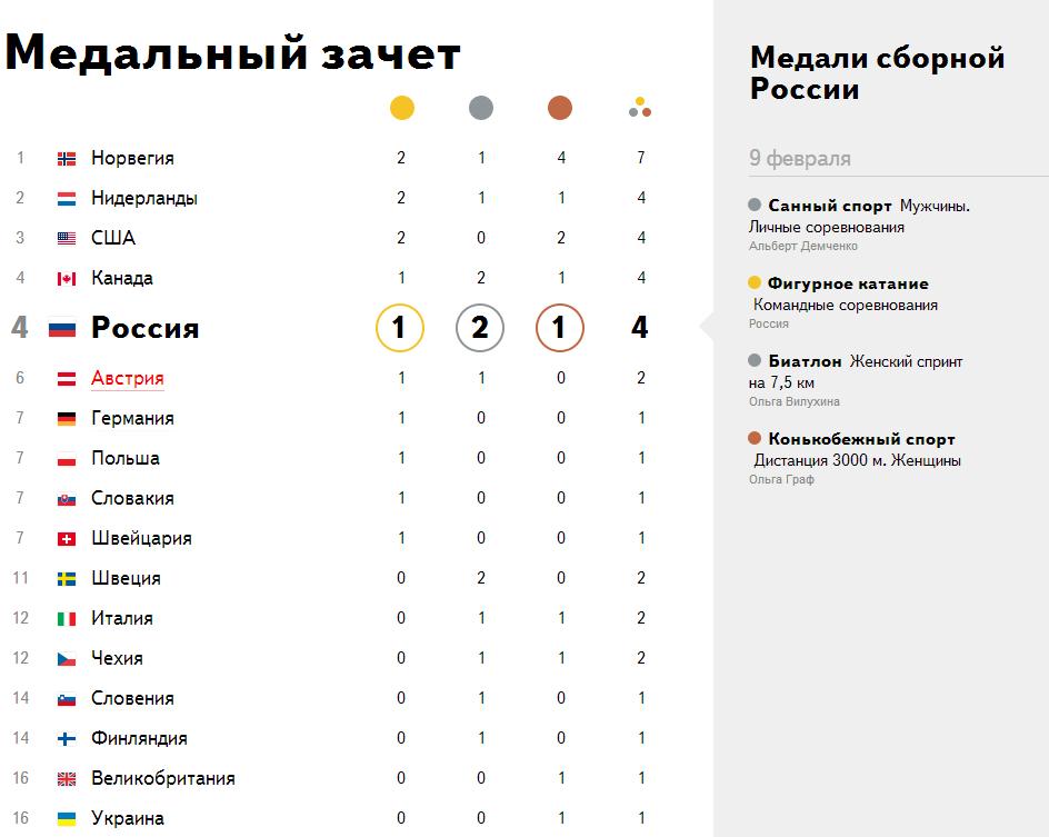 Таблица медалей на олимпиаде лондон 2012